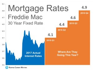 Freddie Mac Mortgage Interest Rate Chart