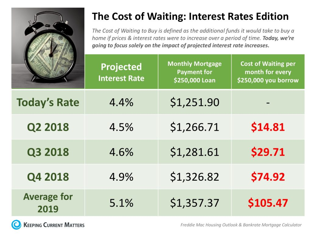 Cost Of Waiting To Buy - Interest Rate Increase Predictions
