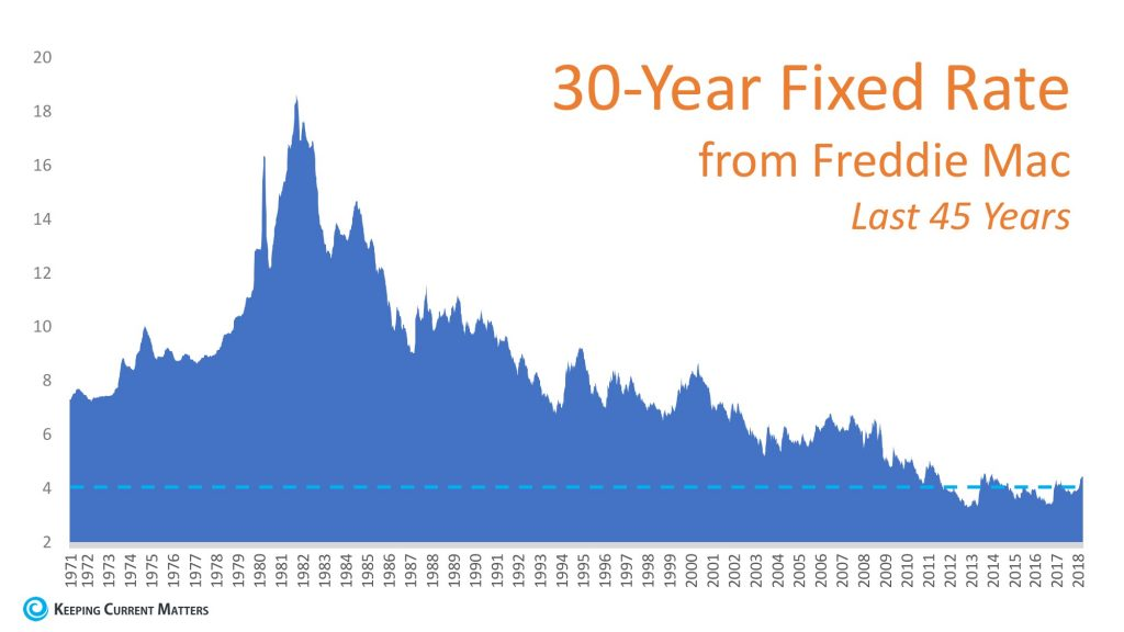 The 30 Year Fixed Mortgage Rate over the last 45 Years