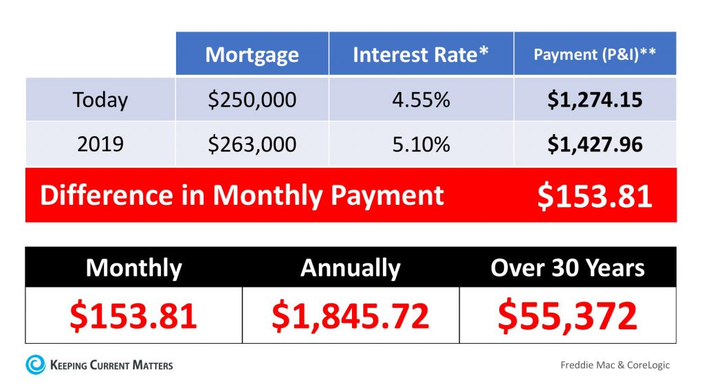 Impact of Increased Interest Rates on Mortgage Payments