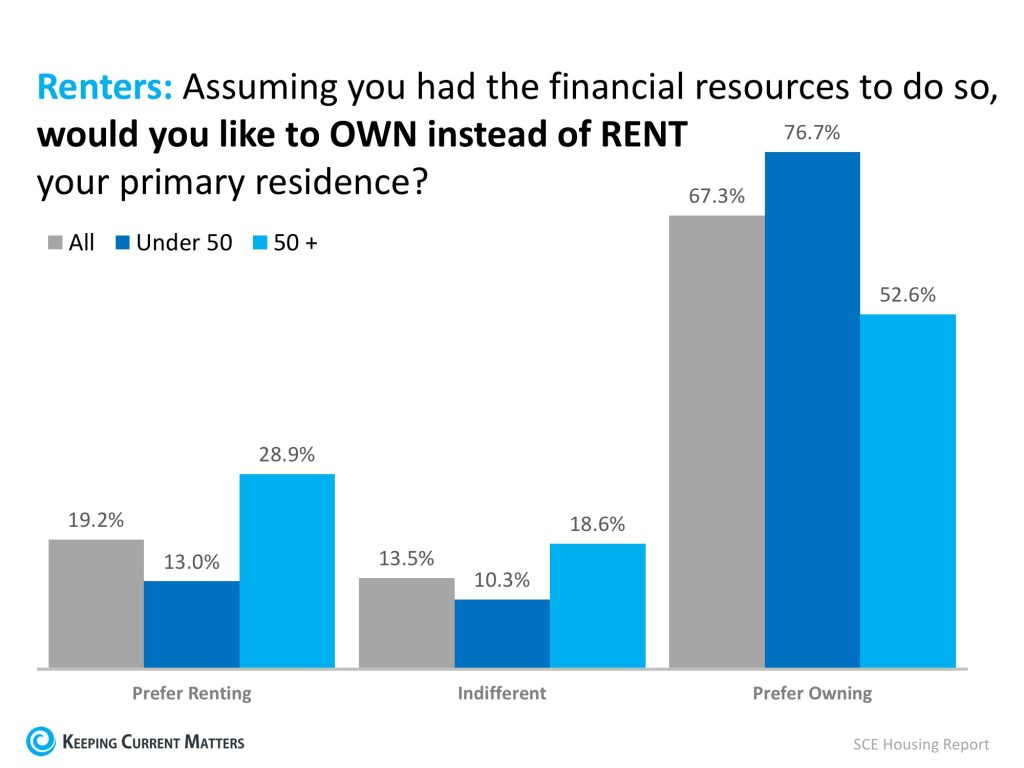 Renters Poll