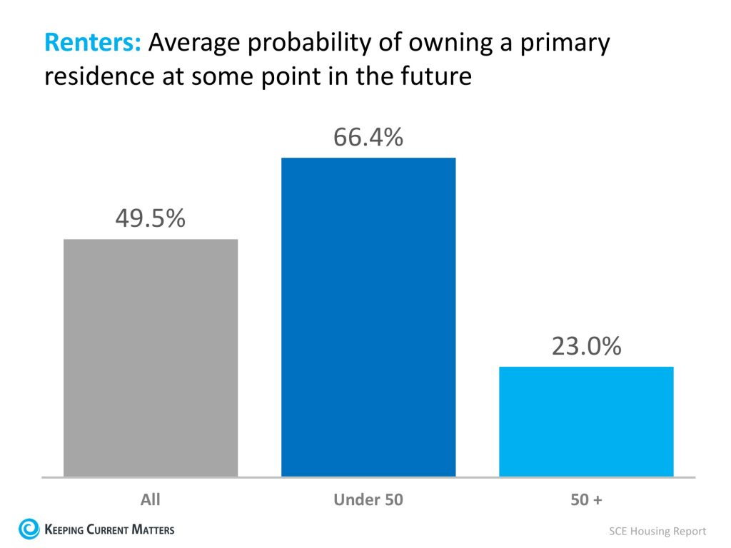 Renters Chart of Owning in Future