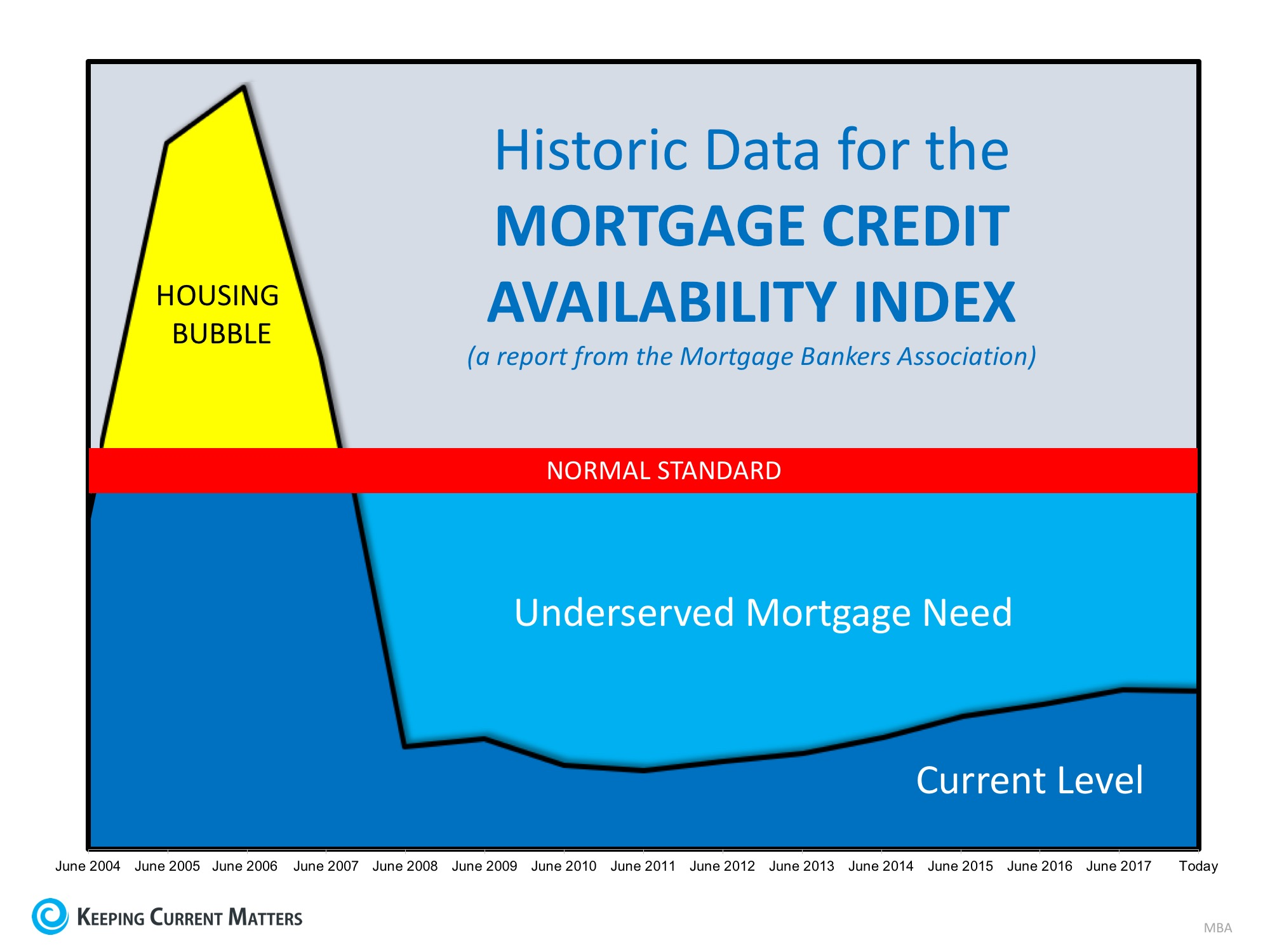 Historic Data for Mortgage Credit Availability